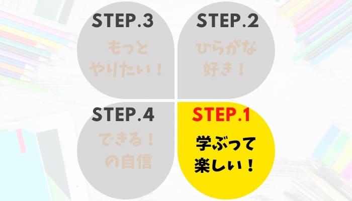 かんたんにできる幼児教材!無料学習プリントサイト【難易度1】