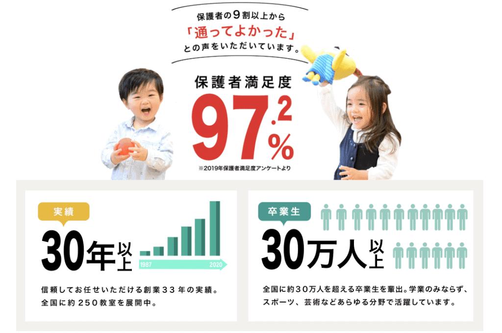 おすすめの幼児教室「イクウェル」(元七田チャイルドアカデミー)