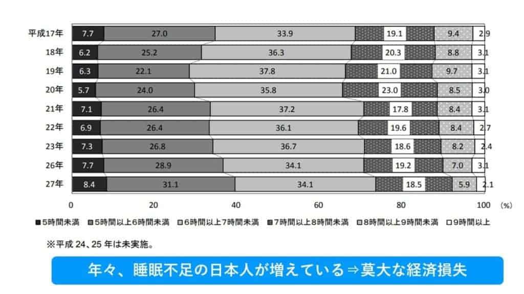 年々日本人の睡眠時間は年々短くなっている