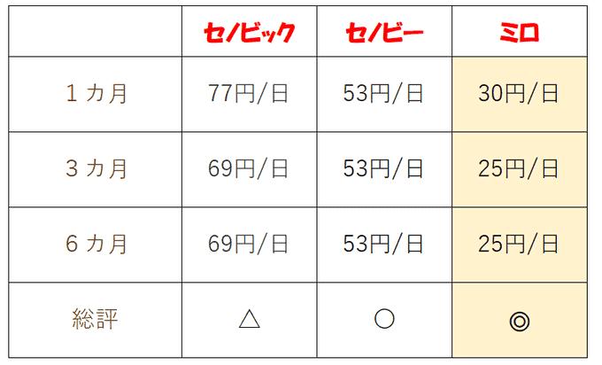 【価格比較】 セノビック/セノビー/ミロ
