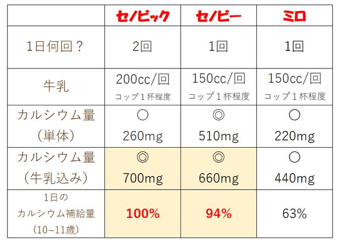 【成分比較】セノビック/セノビー/ミロ2