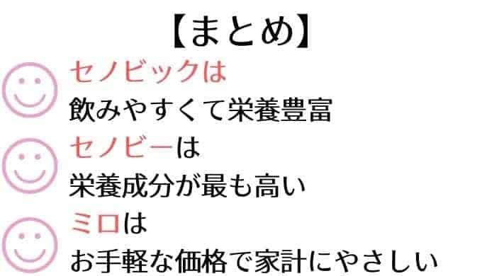 【まとめ】セノビック/セノビー/ミロの比較
