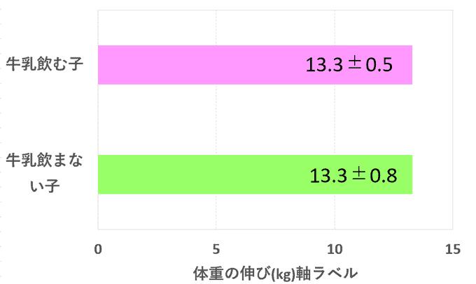 セノビック体重の伸び