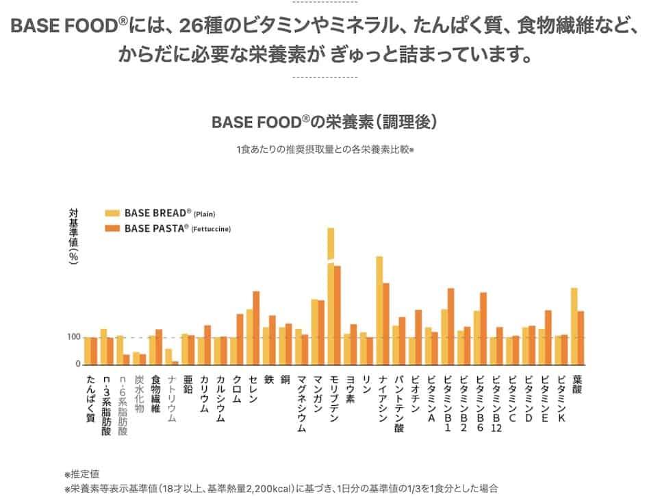 BASE FOOD(ベースフード)の栄養バランス